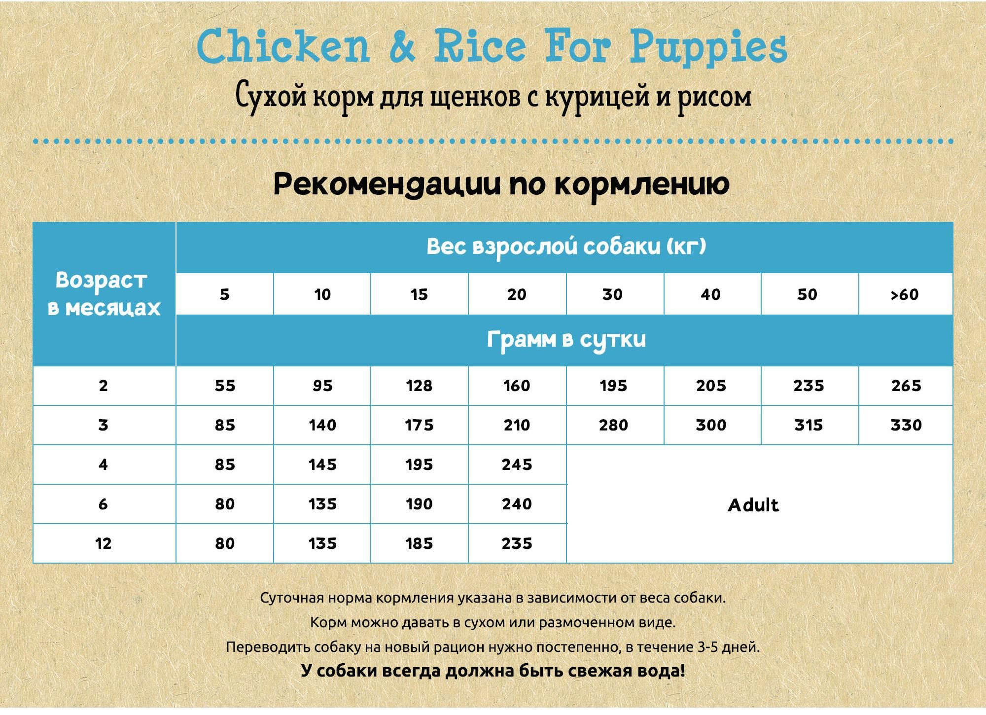 Planet Pet Chicken & Rice For Puppies. Фото №3